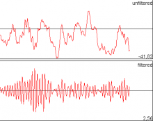 Unfiltered and filtered signal charts